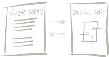 AgileUX_Fig4_UserStory_UX.png